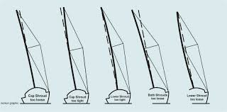 rigging made simple now the mast is standing in about the right place you need to make sure it is straight athwartships sight up the mainsail track or slot