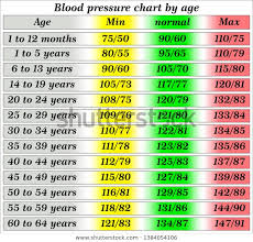 Blood Pressure Chart For Women Blood Pressure Chart By Age Backgrounds Textures