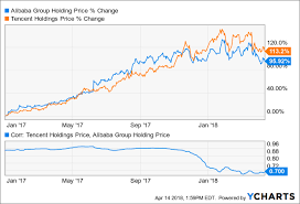 Is Alibaba A Better Buy Than Tencent Alibaba Group
