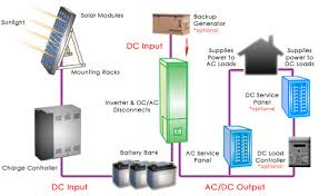 schematic diagram of domestic wiring images panasonic schematic system diagram off image about wiring diagram and schematic