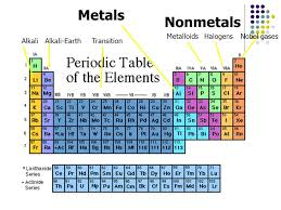 The Periodic Table Chapter 5 - ppt download