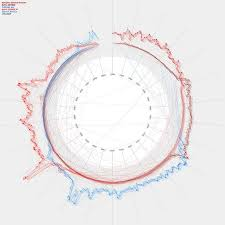 Radial Line Graph Data Viz Project