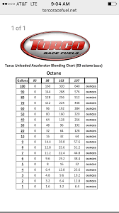 Torco Fuel Accelerator Chart Torco Octane Booster Ford Mustang Forum