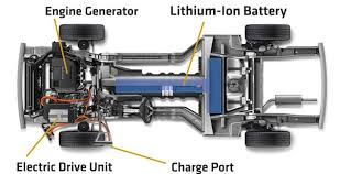 watch more like diagram of a fully electric car electric motor and rechargeable batteries unlike pure electric cars