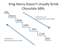 King Henry Died Drinking Chocolate Milk Chart Metric Conversions King Henry Doesnt Usually Drink