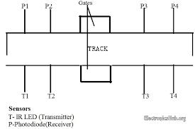 automatic railway gate control system high speed alerting system automatic railway gate controller sensor arrangement