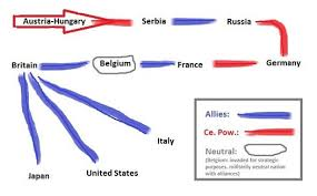 World War I Alliance The History Of Our World
