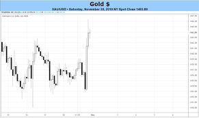 Weekly Gold Price Forecast Kicking The Can On A Us China