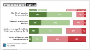 Ipsos MORI predictions: what is in store for 2019?   Ipsos MORI