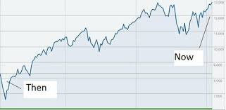 Since Obama Took Office Chart Heres A Chart Showing The Dow Jones Industrial Average