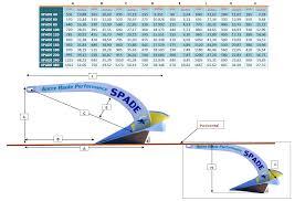 Anchor Chain Size Chart Anchor Dimensions Chart Spade Anchor Dimensions