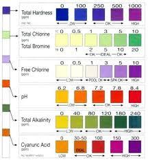 Tetra Test Strips Color Chart Aquarium Water Test Chart 1000 Aquarium Ideas