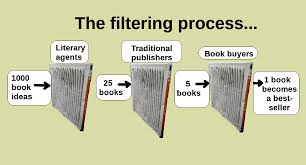 File Chart Showing The Traditional Publishing Process With