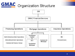 Management Organizational Structure Of Americas 1 Research