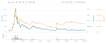 Swiftcoin Price Chart Ripples Xrp Price Predictions For 2019 2020 2025 Changelly