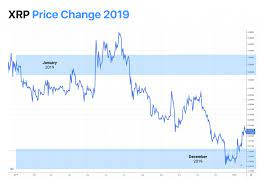 See one of the most accurate xrp price predictions for 2021, 2022, 2023 on the market. Best Ripple Xrp Price Predictions 2020 2021 2025 2030 News Blog Crypterium