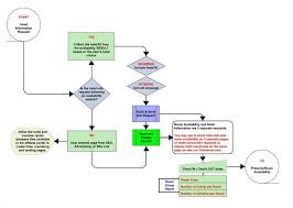 Hotel Reservation Flow Chart 40 Timeless Reservation Flow Chart