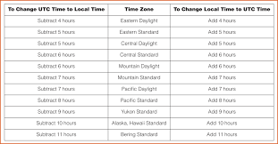 Metric Time Conversion Chart Zulu Time Conversion Chart Www Bedowntowndaytona Com