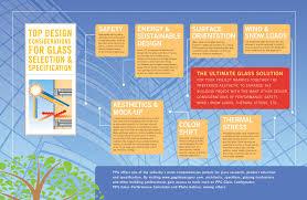 glass design considerations chart