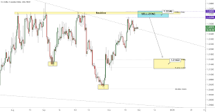 Uc Charting Solutions Uc Short Setup Remains For Fx Usdcad By Alchemyfx Tradingview