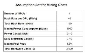 The Real Cost Of Mining Ethereum Venturebeat