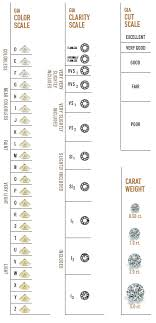 Diamond Carat And Clarity Chart Pin On Bling Baubles