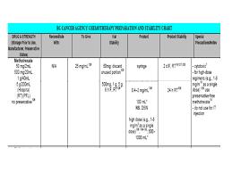 Hyper Cvad First Arm Daysdosedrug Days 1 2 And 3300mg M