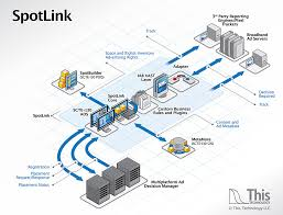 this technology launches spotlink open source interconnect    this technology launches spotlink open source interconnect software for dynamic ad insertion