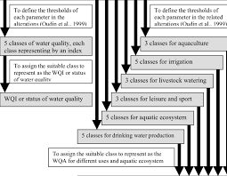 Flow Chart Of Wqi And Wqa Classes Assignment Download