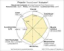 Projector Comparison Charts Theo Charts