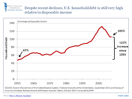 Pin By Peter G Peterson Foundation On Smartcharts Debt
