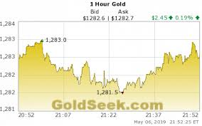 24 Hour Gold Chart 79 Disclosed 24 Hours Gold Chart