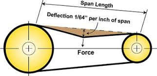 Hvac The Basics Of V Belts Micrometl Corporations Blog