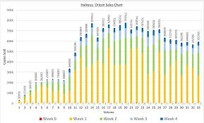 Haikyu Oricon Sales Chart Haikyuu