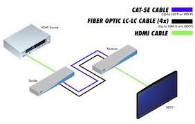 ext hd 1000kit30b gefen hd 1000 extender 30ft 4 strand lc gefen hd 1000 hdmi extender system wiring diagram