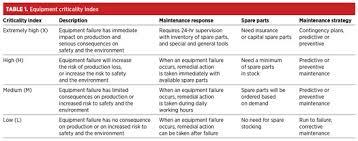 mechanical equipments list equipment critical analysis the need for an effective maintenance