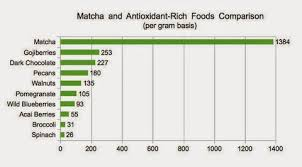 Matcha Tea Health Benefits Over 100 Times More Antioxidants
