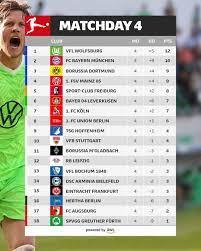 ตารางคะแนนบุนเดสลีกาห... - Borussia Dortmund Thailand Fan club