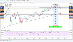 200 Ma Cleary Broken Chart Pattern Also Broken For Sp Spx