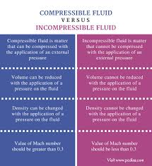 compressibility of solid liquid and gas. liquid, gas, density, mach number difference between compressible and incompressible fluid - comparison summary compressibility of solid liquid gas