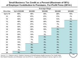 Health Care Tax Credit Chart Small Business Tax Credit As A Percent Maximum Of 50 Of