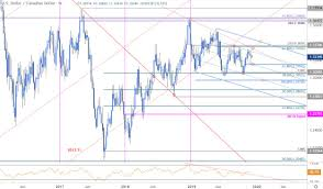 Usd To Cad Forecast Chart Canadian Dollar Outlook Usd Cad Bears Emerge But Can They
