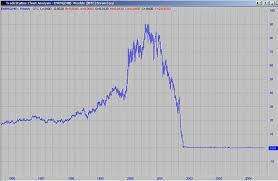 Stocks Silent Archimedes