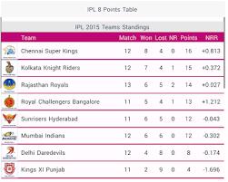 Point Chart Ipl 2018 Live Cricket Scores Ipl T20 Iplt20 Live Score T20
