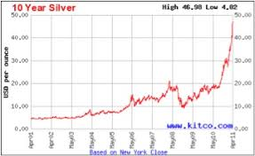 Two Year Silver Chart Should I Sell My Silver Sovereign Man