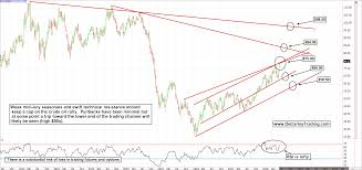 Oil Prices A Chart Says A Thousand Words Realmoney