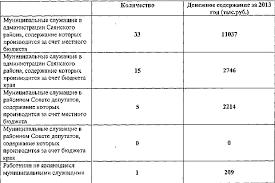Отчет о прохождении преддипломной практики в МКУ Отдел молодежной  Приложение 4