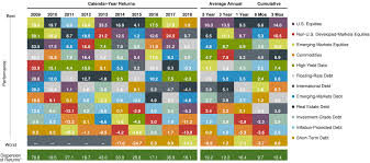 Asset Allocation Performance Chart Ffffx Fidelity Freedom 2040 Fund Fidelity Investments
