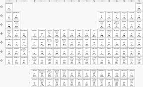 Atomic Number Chart Of Elements 3 4 Atomic Mass And Atomic Number Chemistry Libretexts