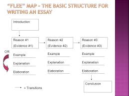 structure of an essay ppt flee map the basic structure for writing an essay